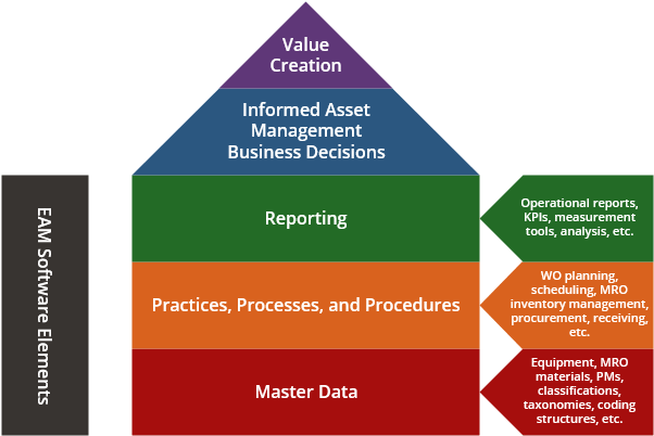 Value Process