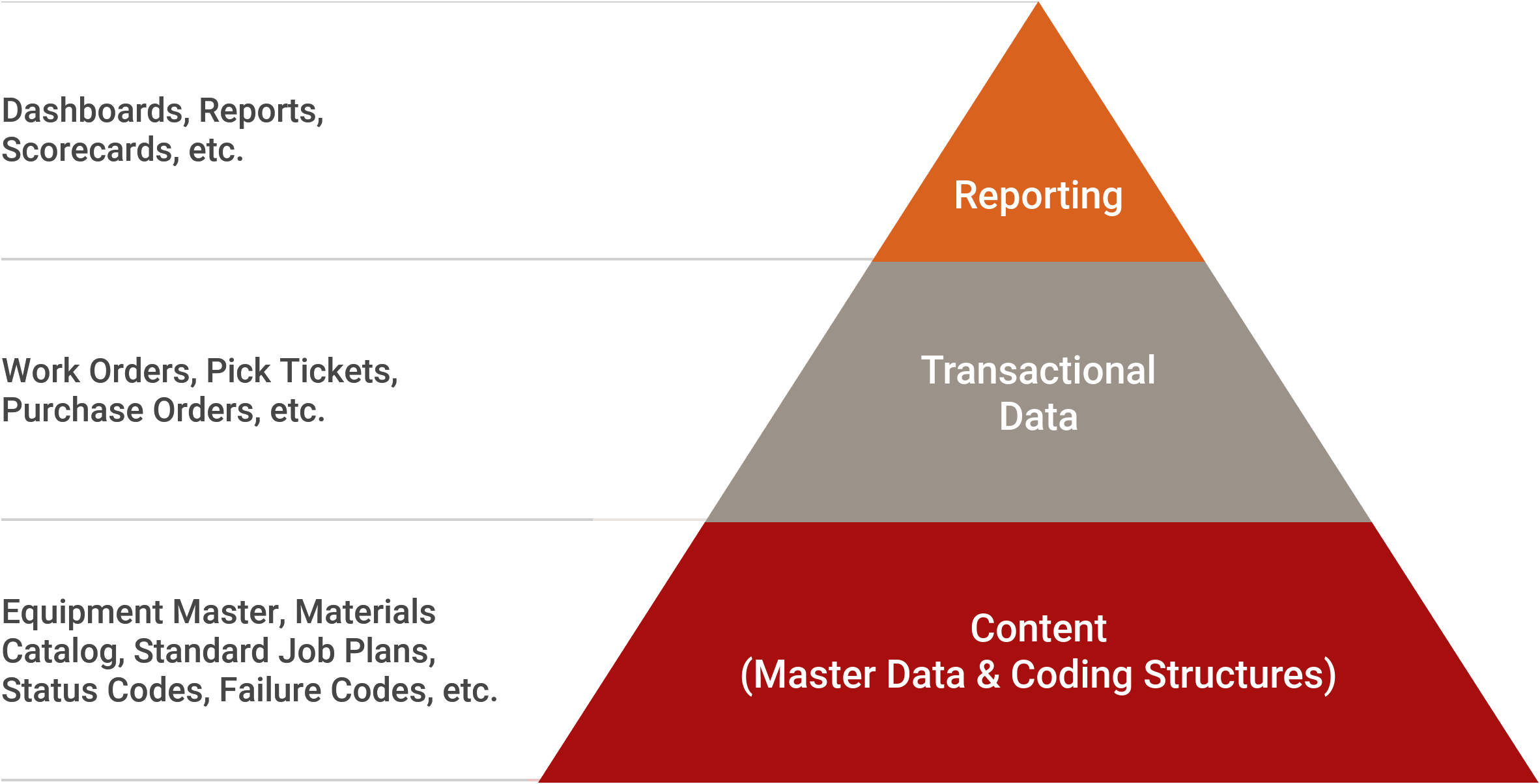 Content Triangle
