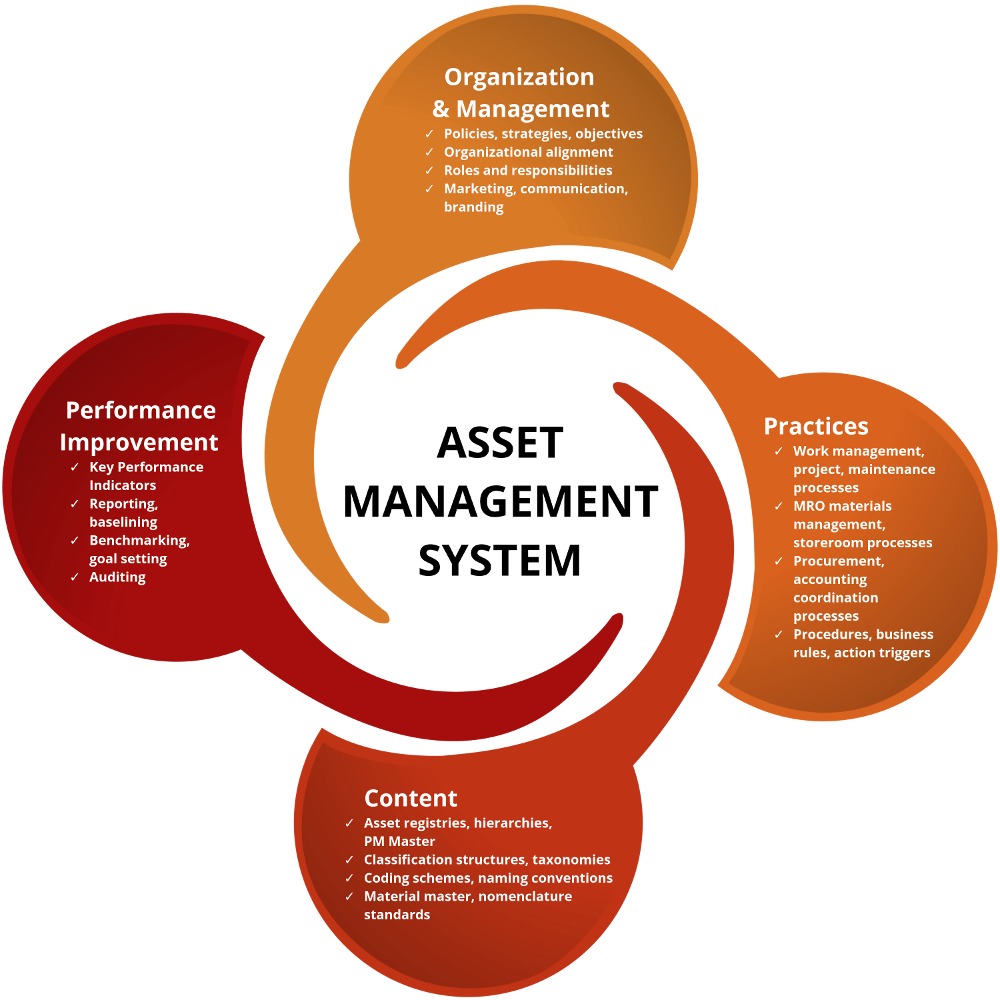 Asset Management System : Iso swainsmith inc