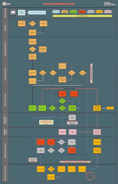 Work Management Process
